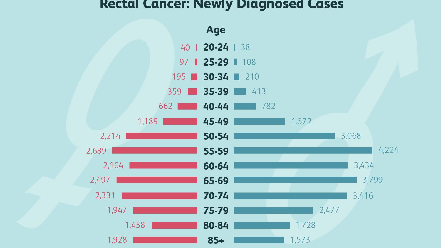 Rectal Cancer Symptoms Causes Diagnosis And Treatment