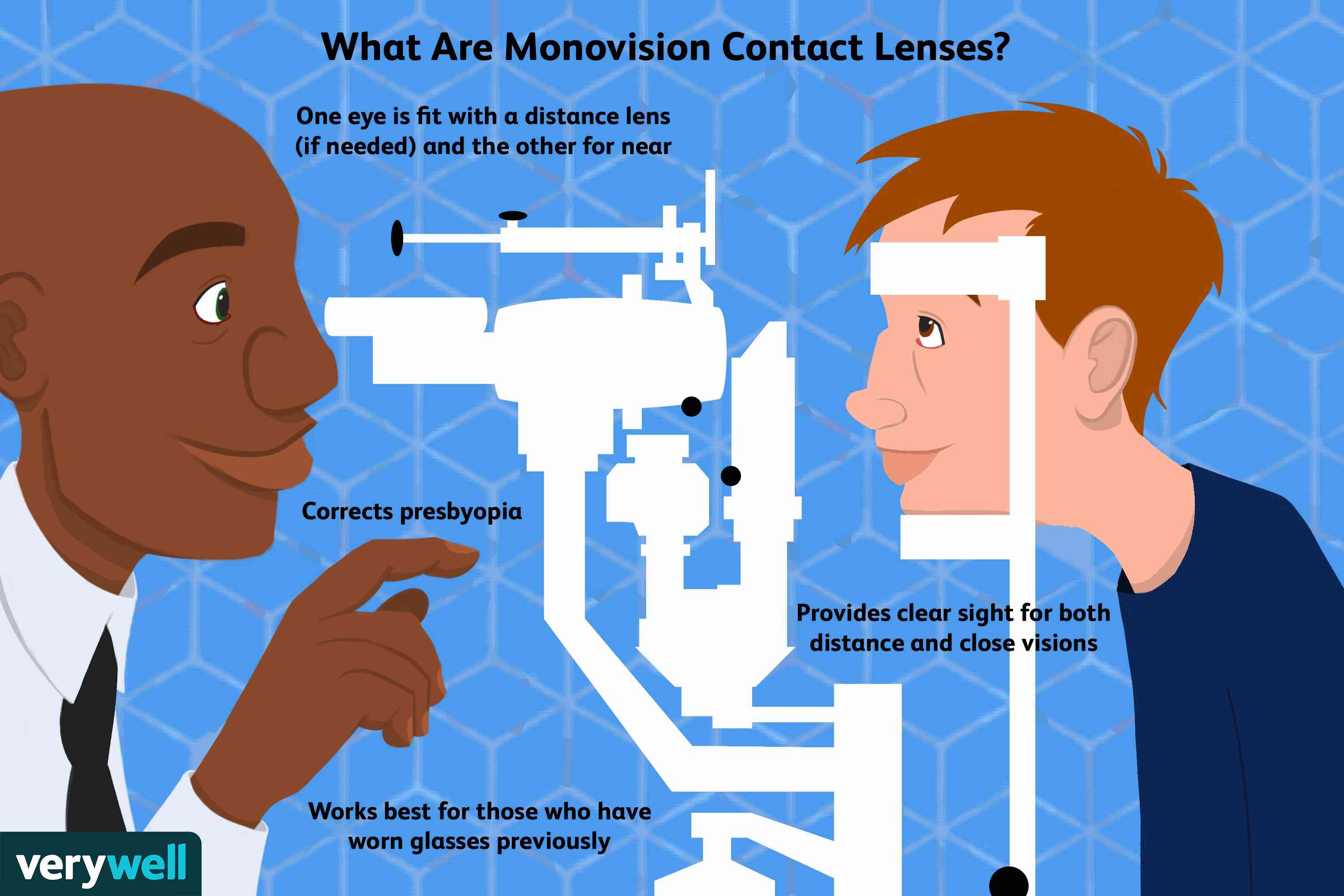 what are monovision contact lenses
