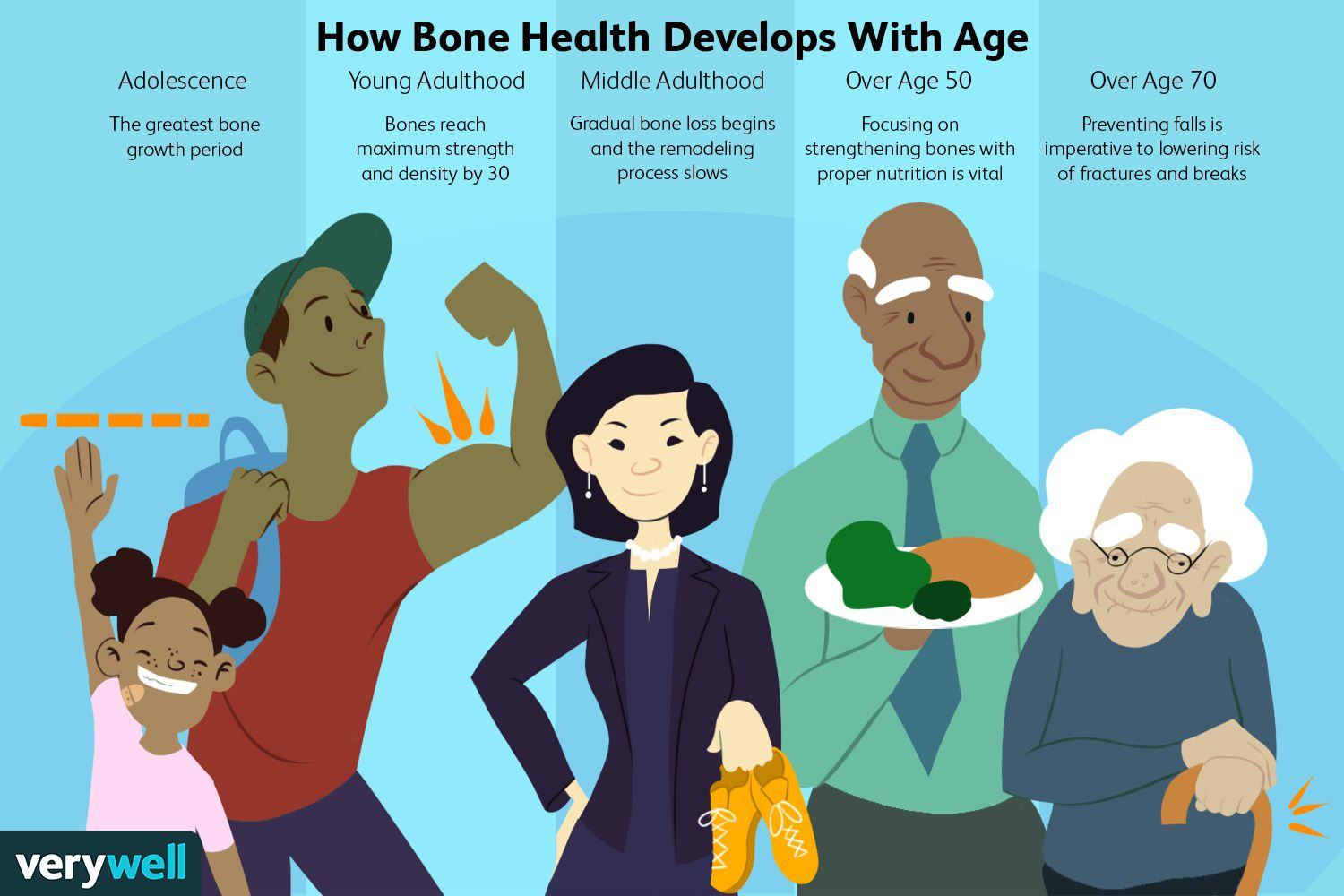 How Bone Health Develops With Age