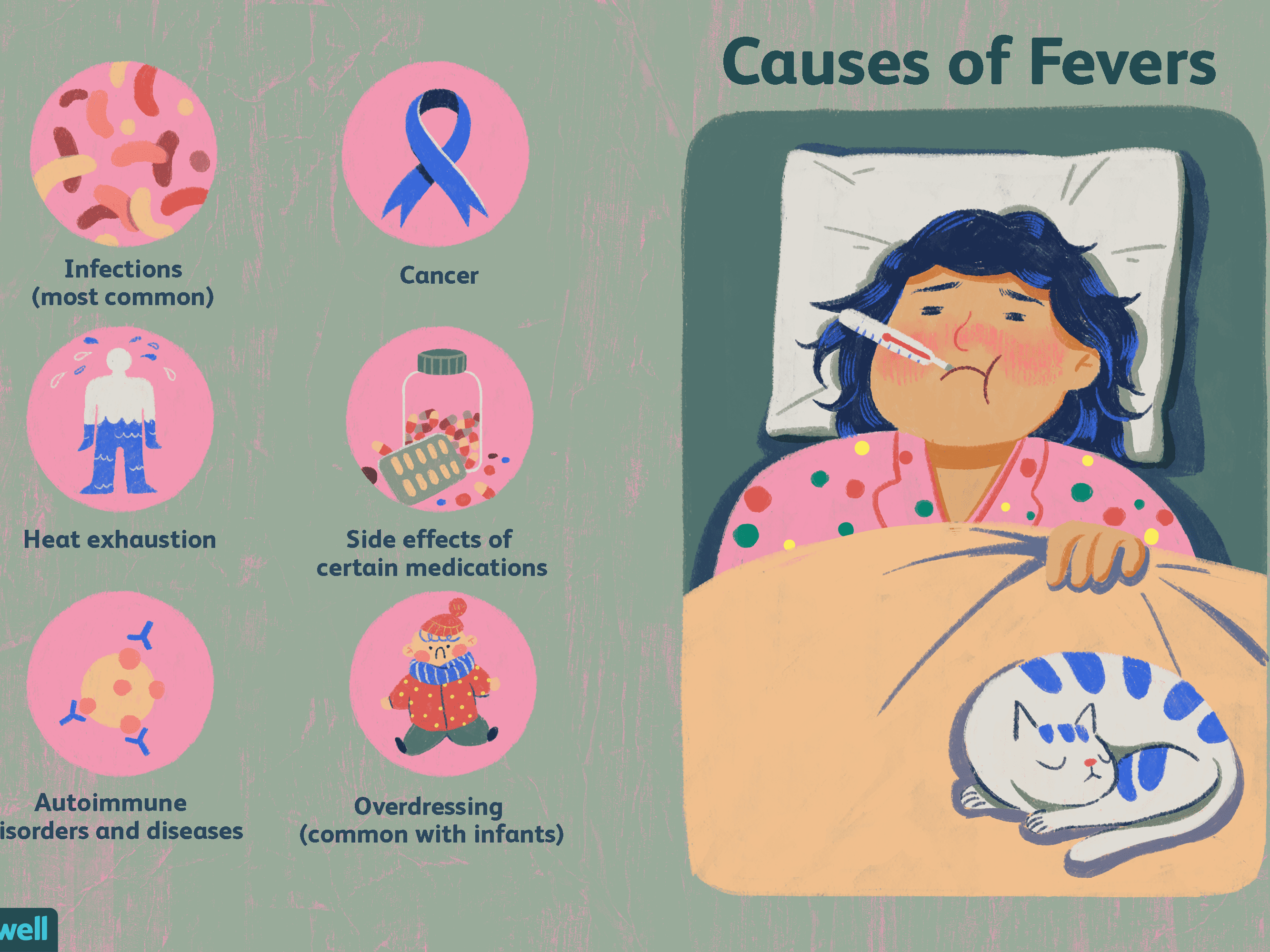 Fevers Symptoms Causes Diagnosis And Treatment