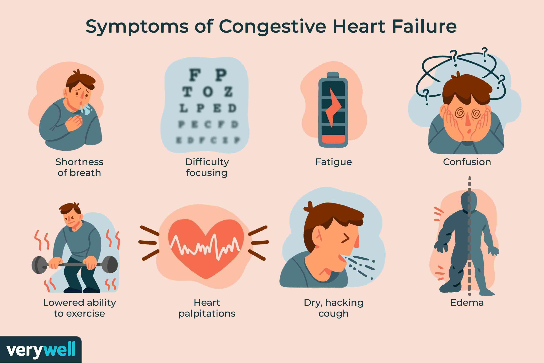 Symptoms of Congestive Heart Failure