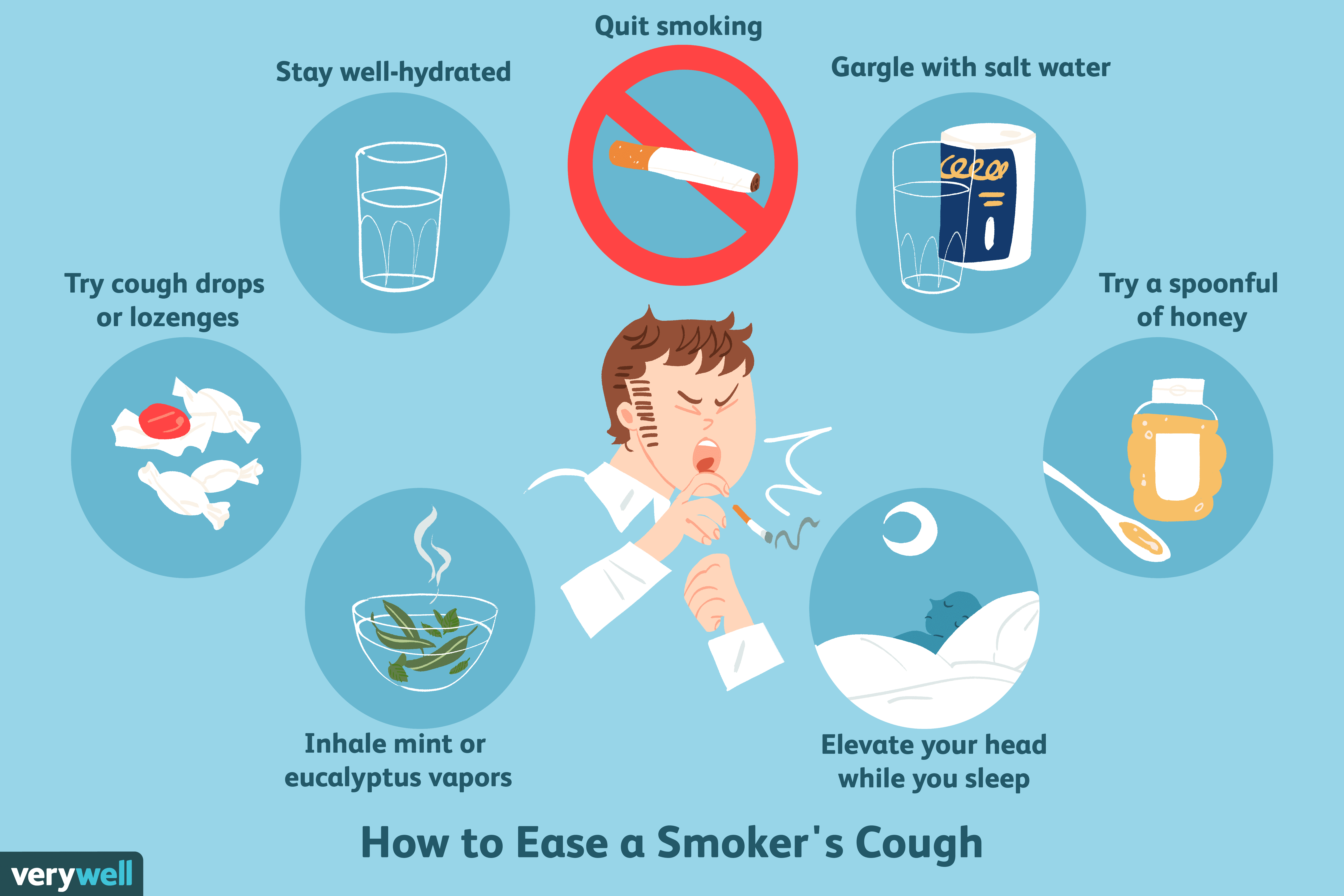overview of the smoker s cough
