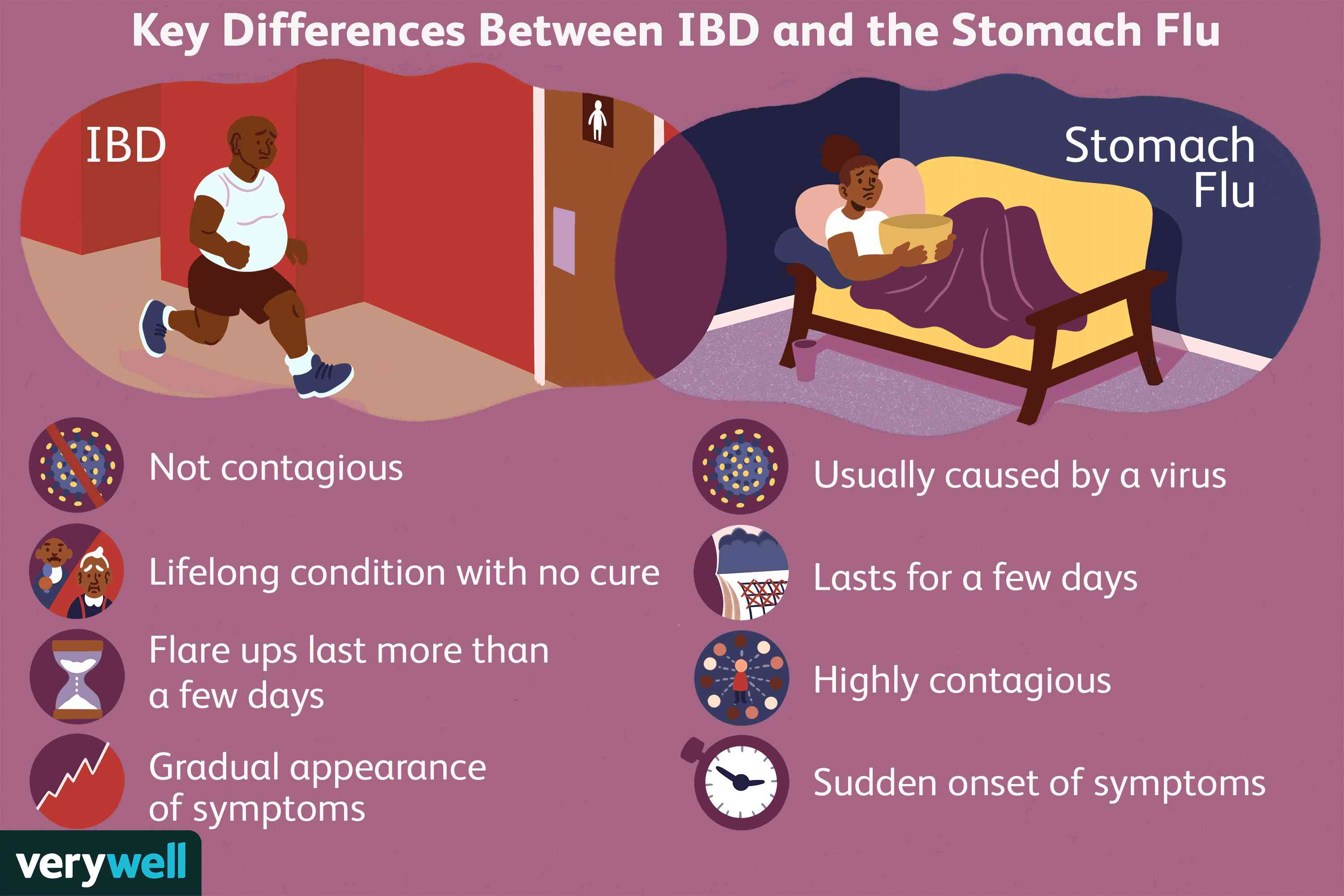 Key Differences Between IBD and the Stomach Flu