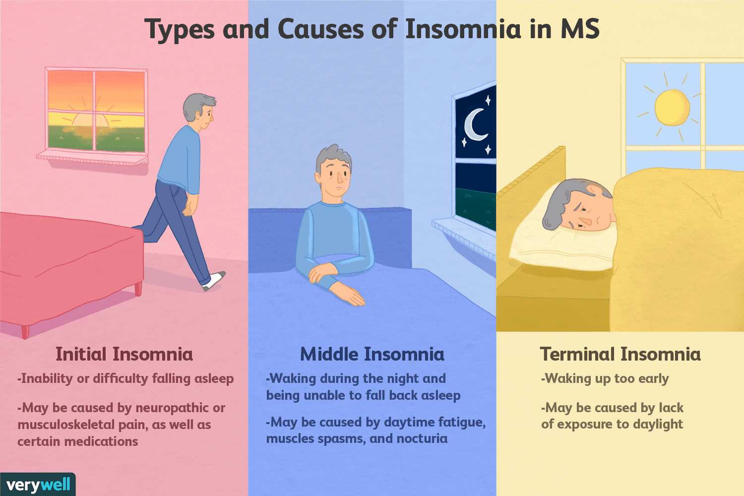 Multiple Sclerosis and Insomnia: Diagnosis and Treatment