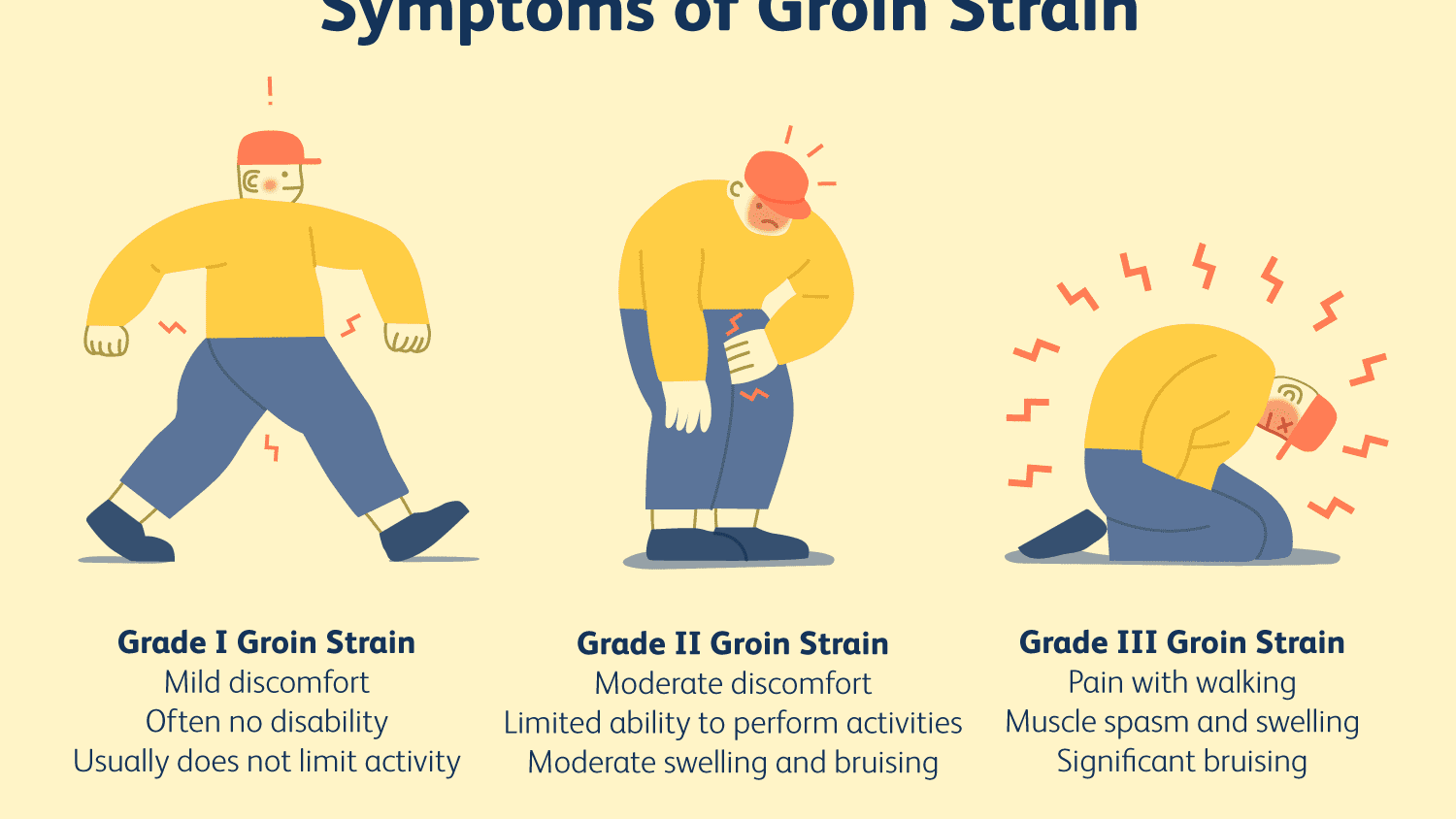 Diagnosing and Treating Groin Pulls