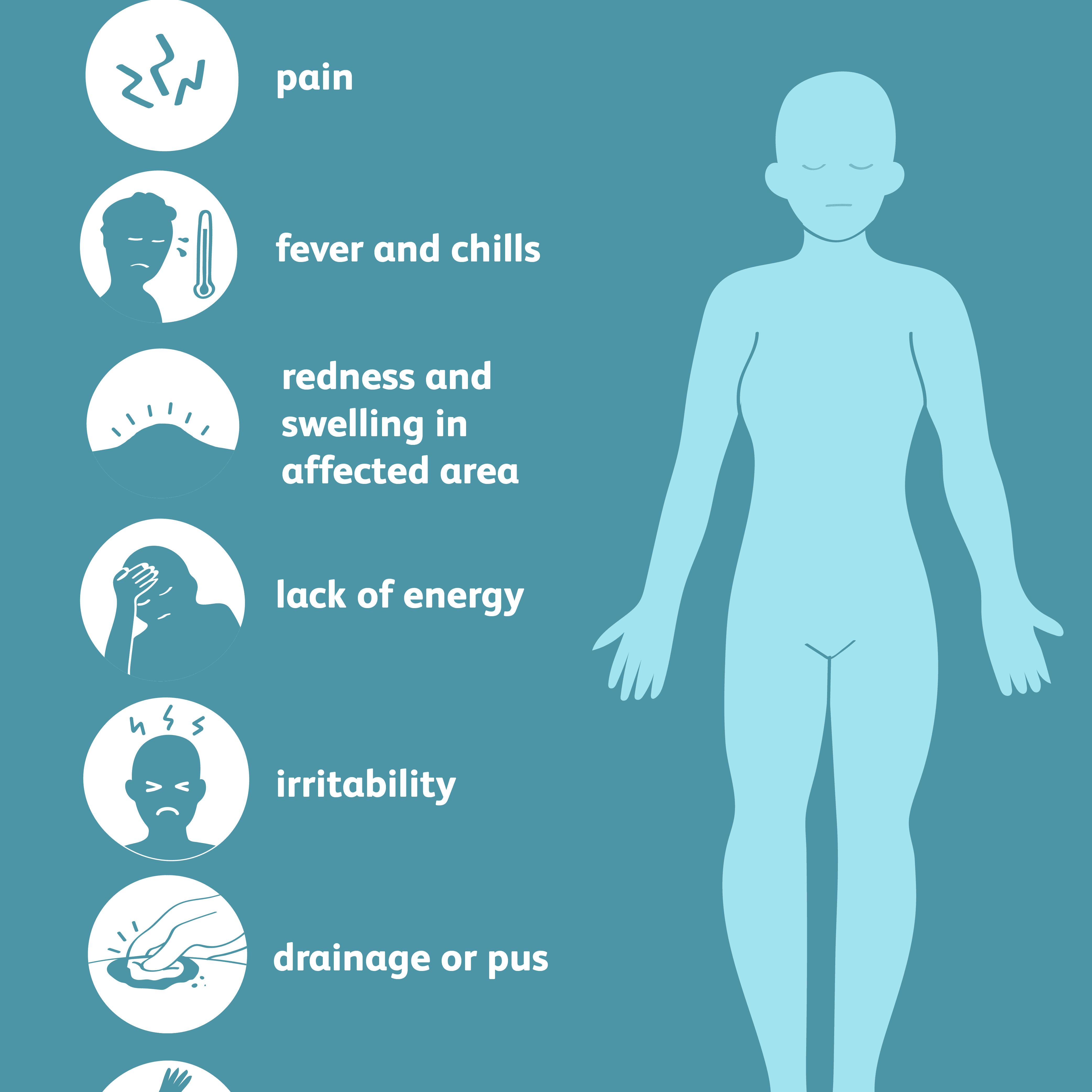 Symptoms of osteomyelitis