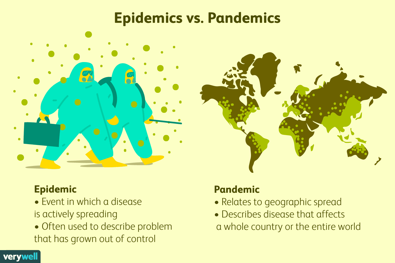 Epidemic vs. Pandemic, What Is the Difference Between an Epidemic ...