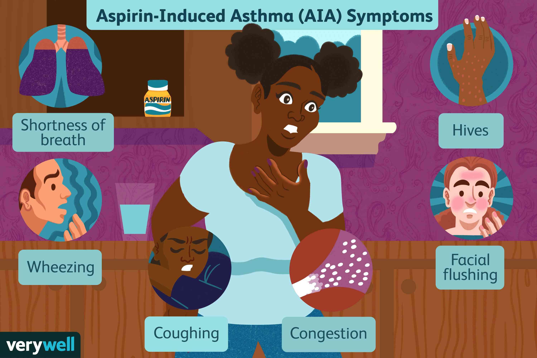 Aspirin-Induced Asthma (AIA) Symptoms
