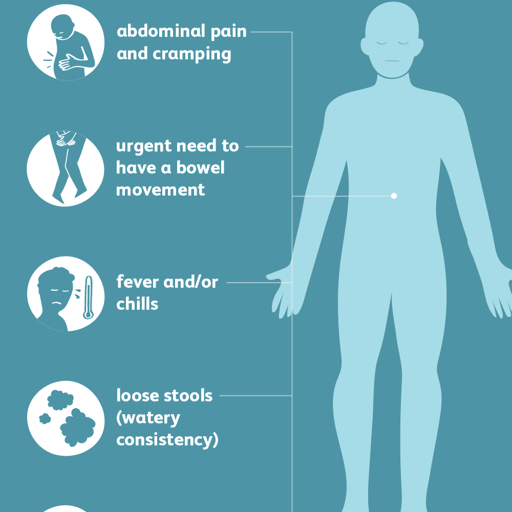 Diarrhea: Signs, Symptoms, and Complications