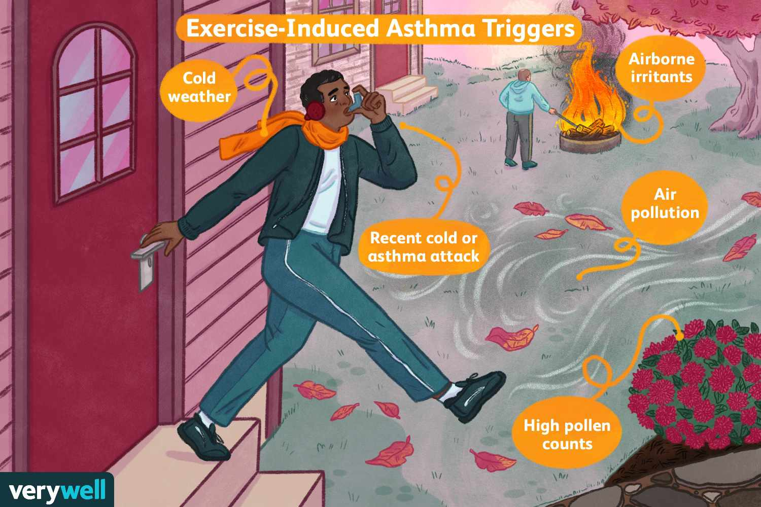 Exercise-Induced Asthma Triggers