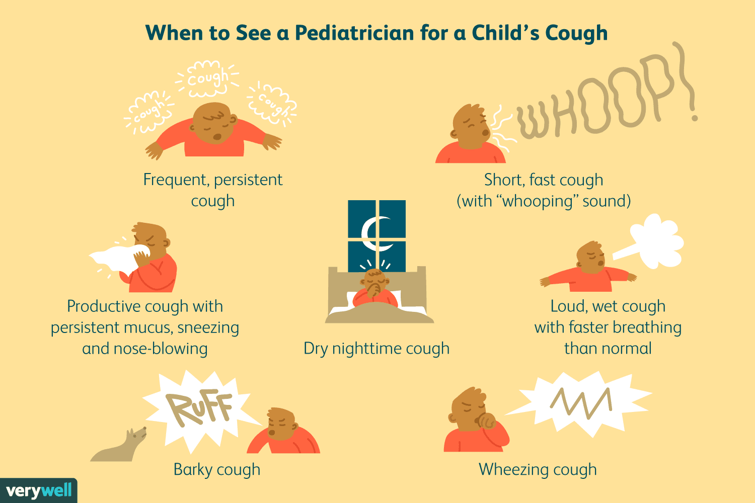 When to See a Pediatrician for a Child's Cough