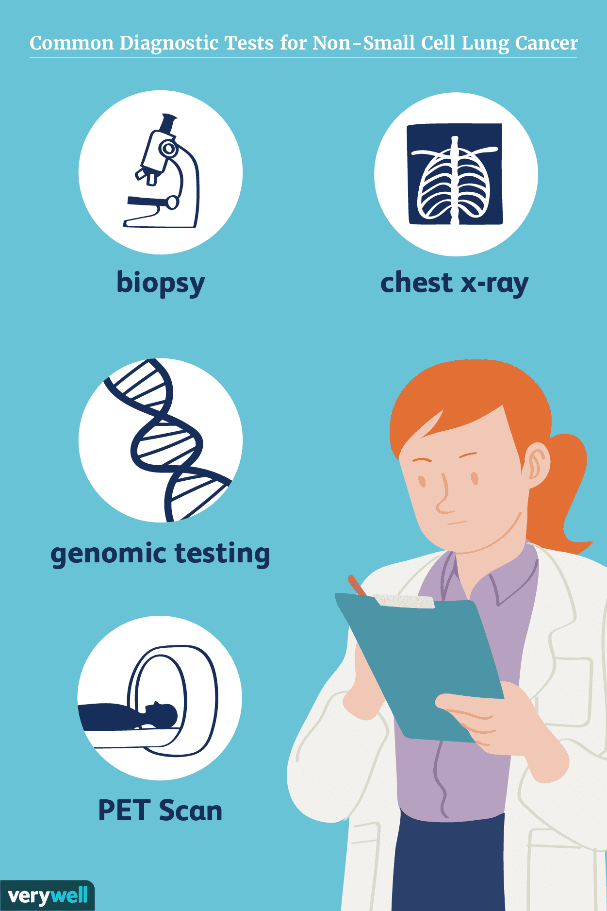 Common diagnostic tests for non-small cell lung cancer