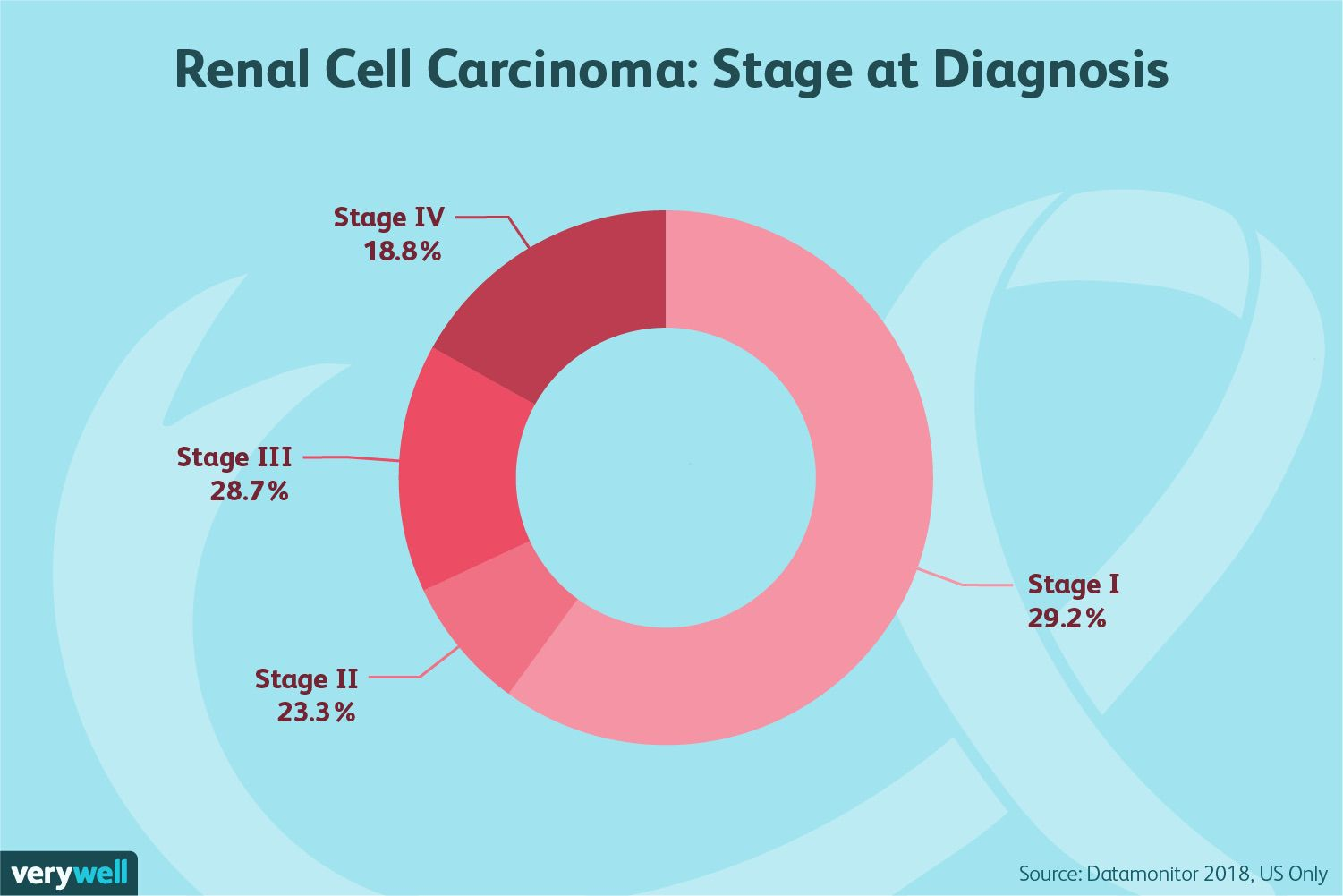 Renal Cell Carcinoma Symptoms Causes Diagnosis And Treatment