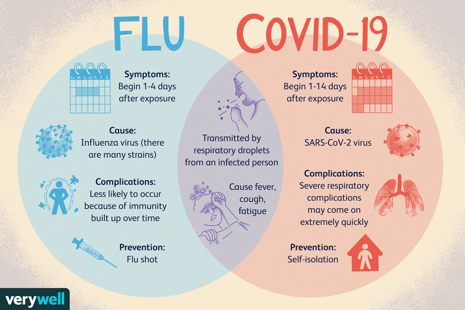 Coronavirus (COVID-19) and the Flu: Similarities and Differences