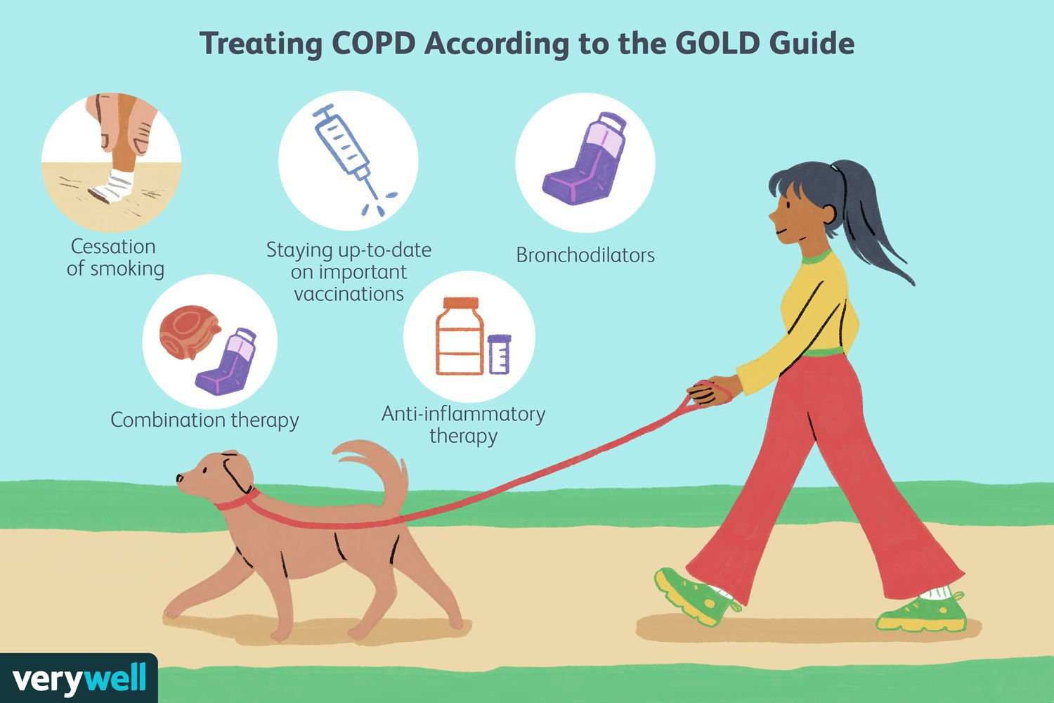 Treating COPD According to the 2020 GOLD Guide