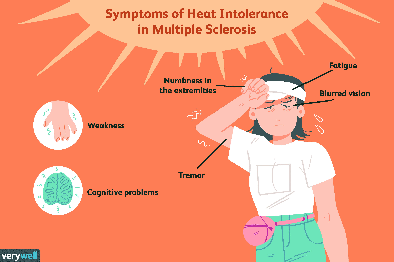 Symptoms of Heat Intolerance in Multiple Sclerosis