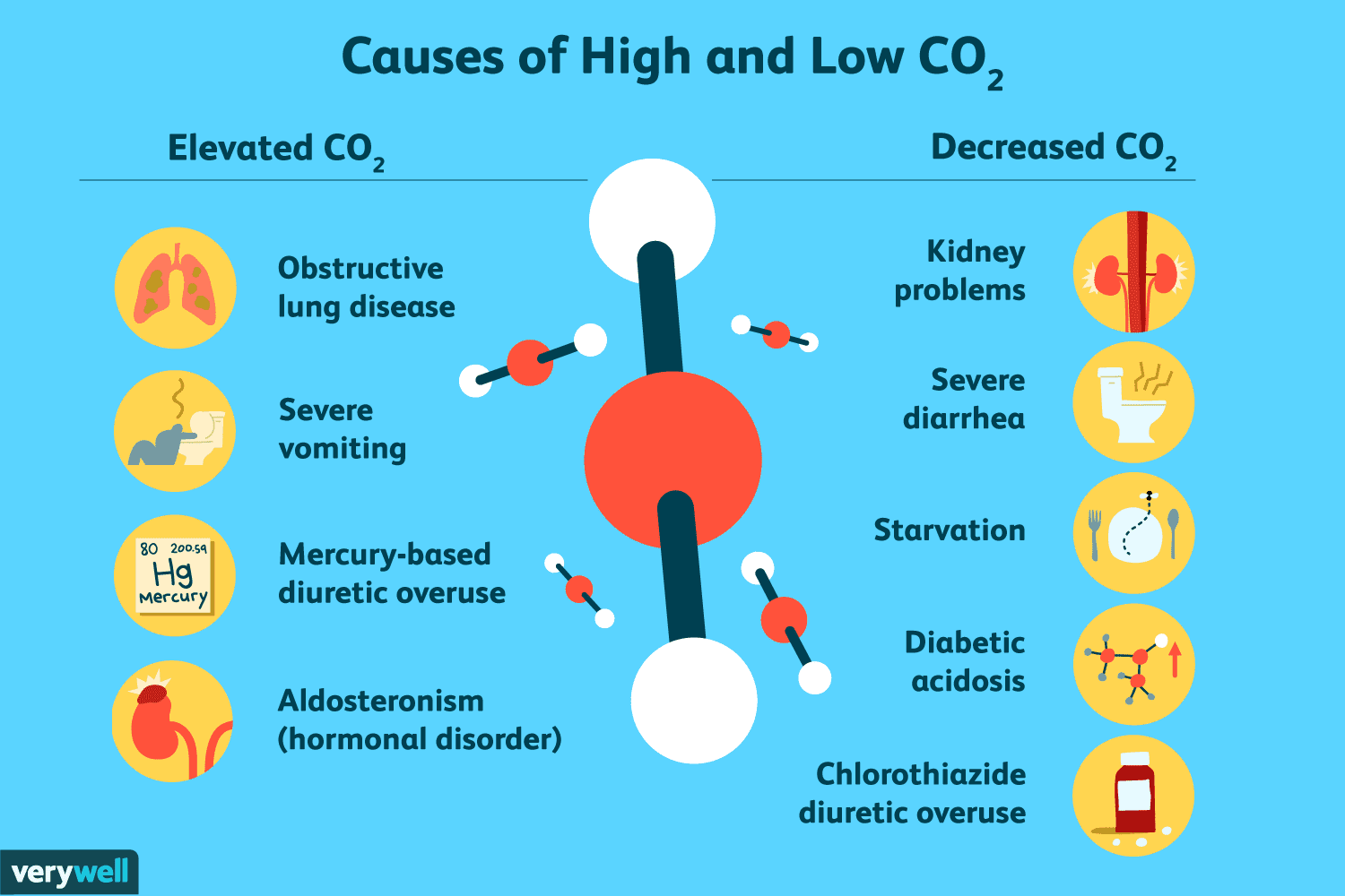 what causes low co2 levels in blood
