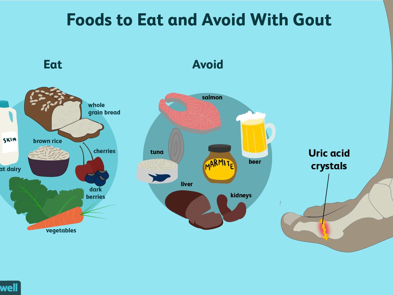 diet vs disease gout meal plans
