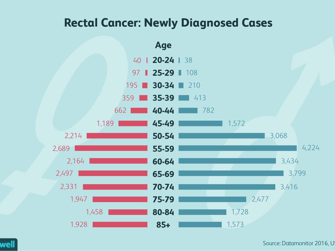 colorectal cancer etiology