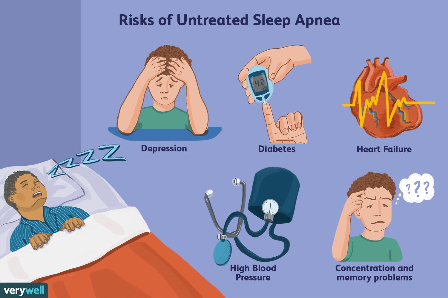 Risks of Untreated Sleep Apnea