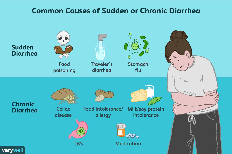 Diarrhea: Causes and Risk Factors