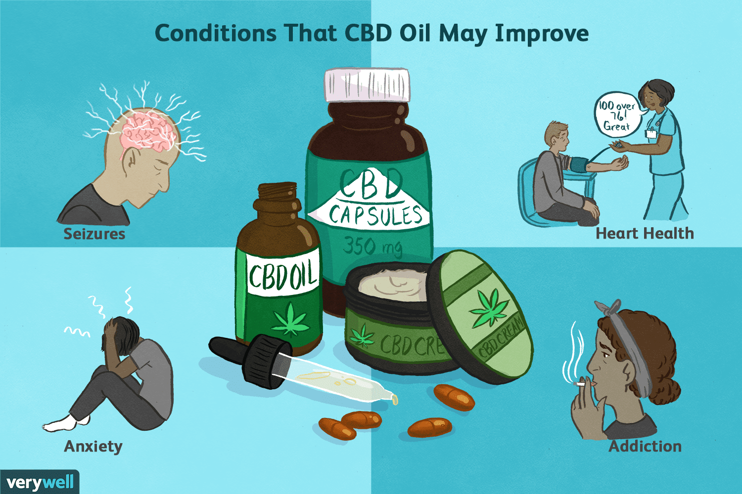 Cannabidiol Oil Health Benefits