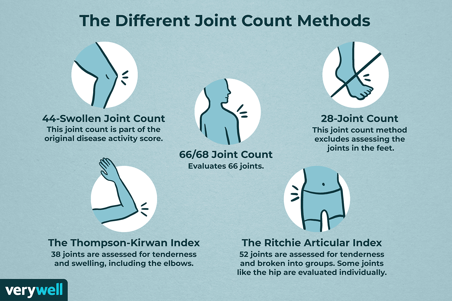 Different Joint Count Methods