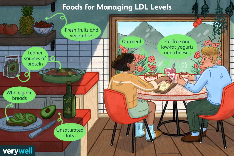 Foods for Managing LDL Levels