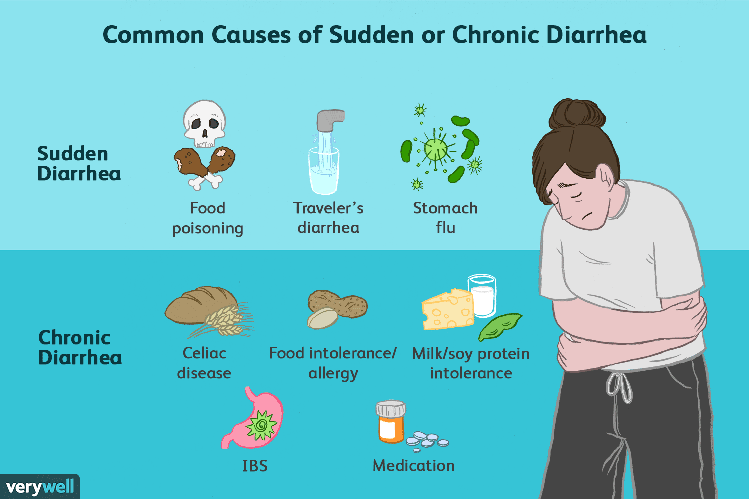 How Long Does Food Poisoning Take To Cause Diarrhea