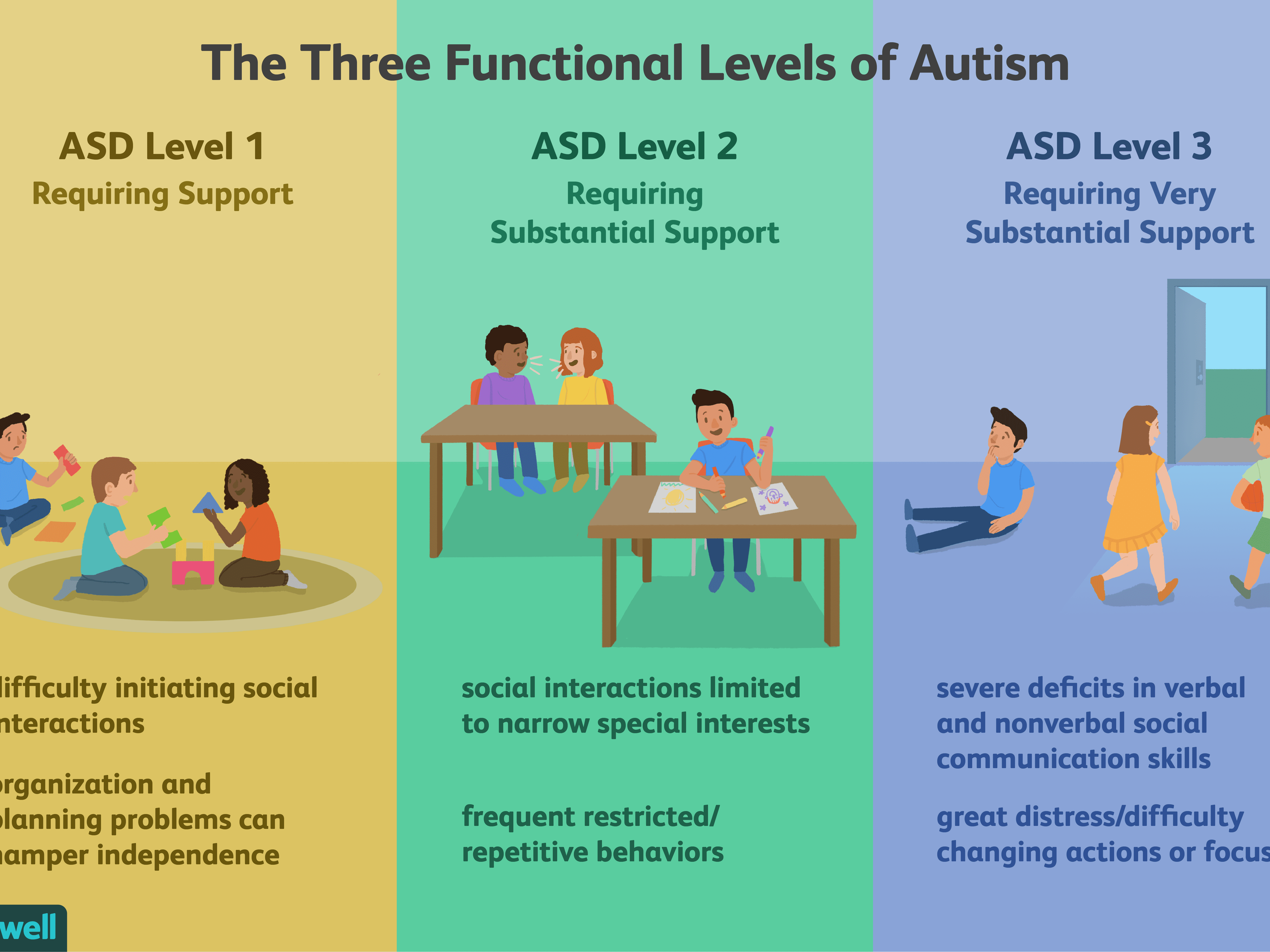 Making Sense Of The 3 Levels Of Autism
