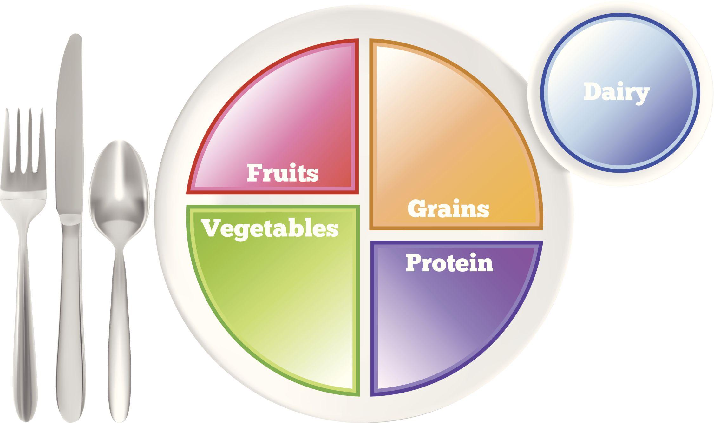 MyPlate nutrition guideline illustration