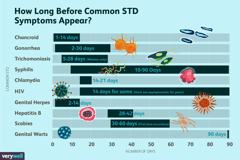 Illustrated chart of incubation periods for common STDs