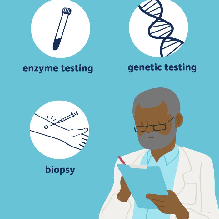 Diagnosis of Fabry Disease