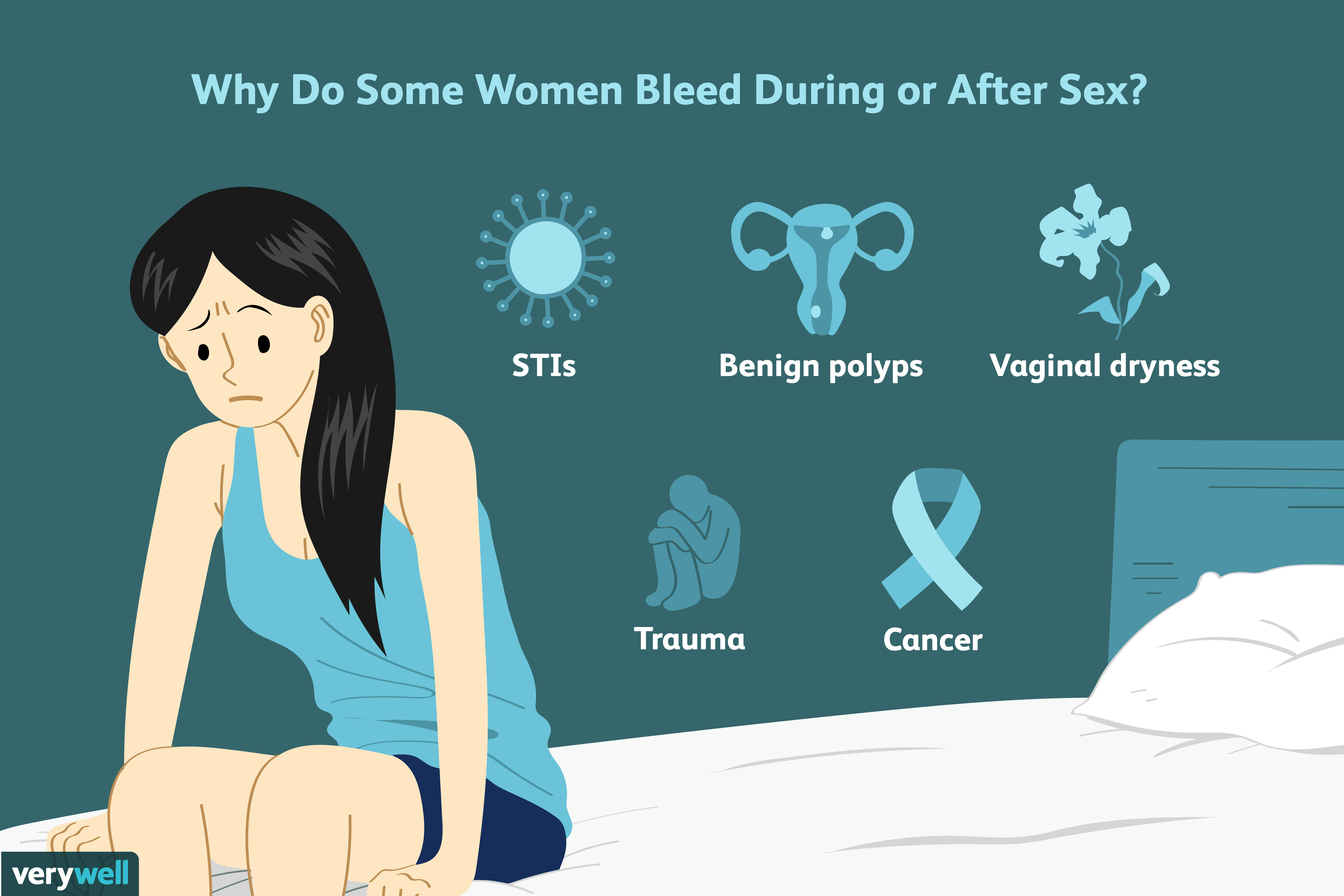 what causes vaginal bleeding after sex