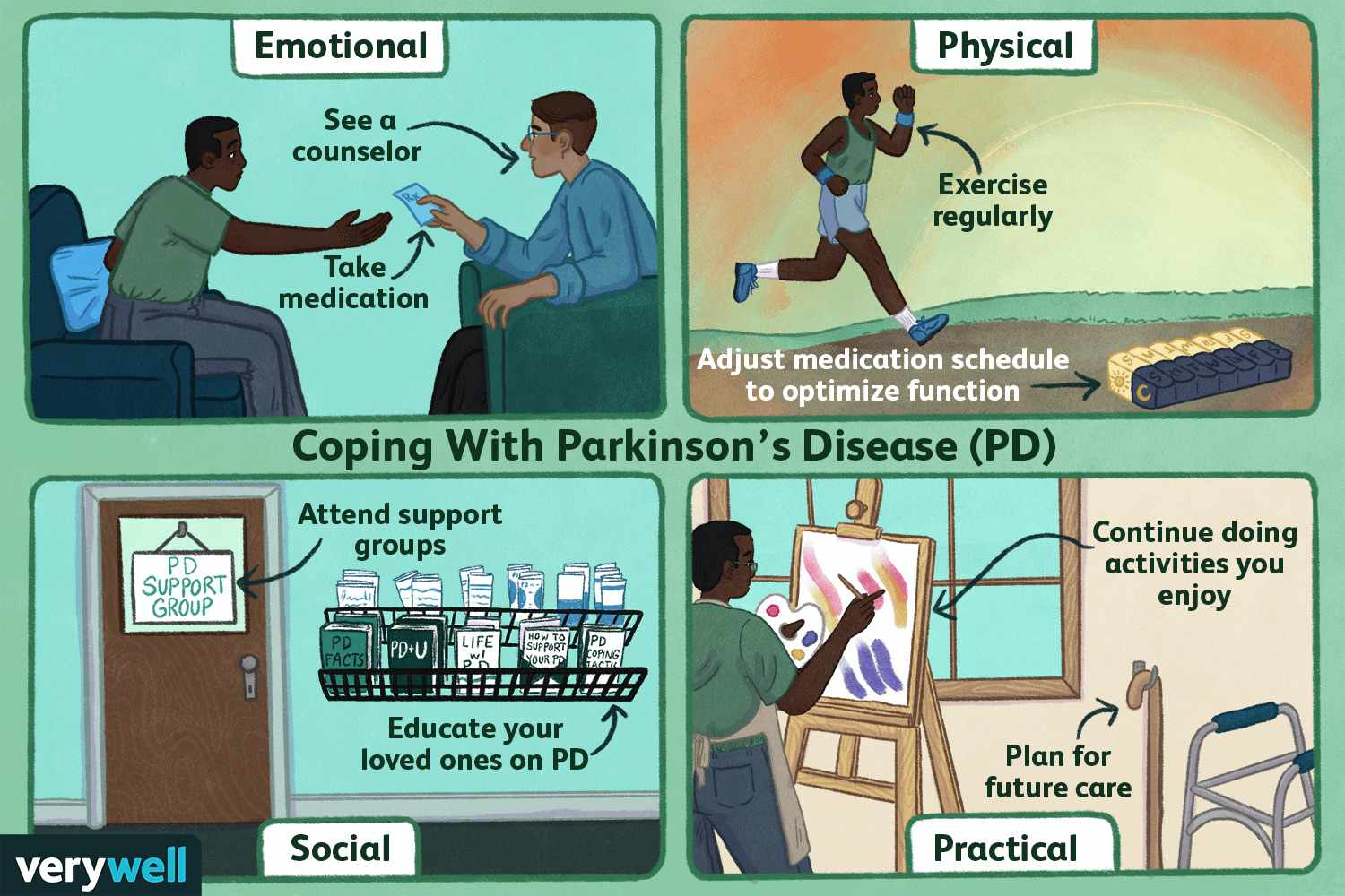 Coping with Parkinson's Disease