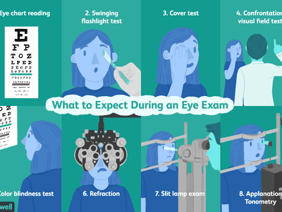 Images show what to expect during an eye exam.