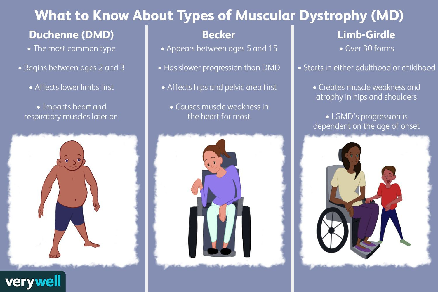 What to Know About Types of Muscular Dystrophy (MD)