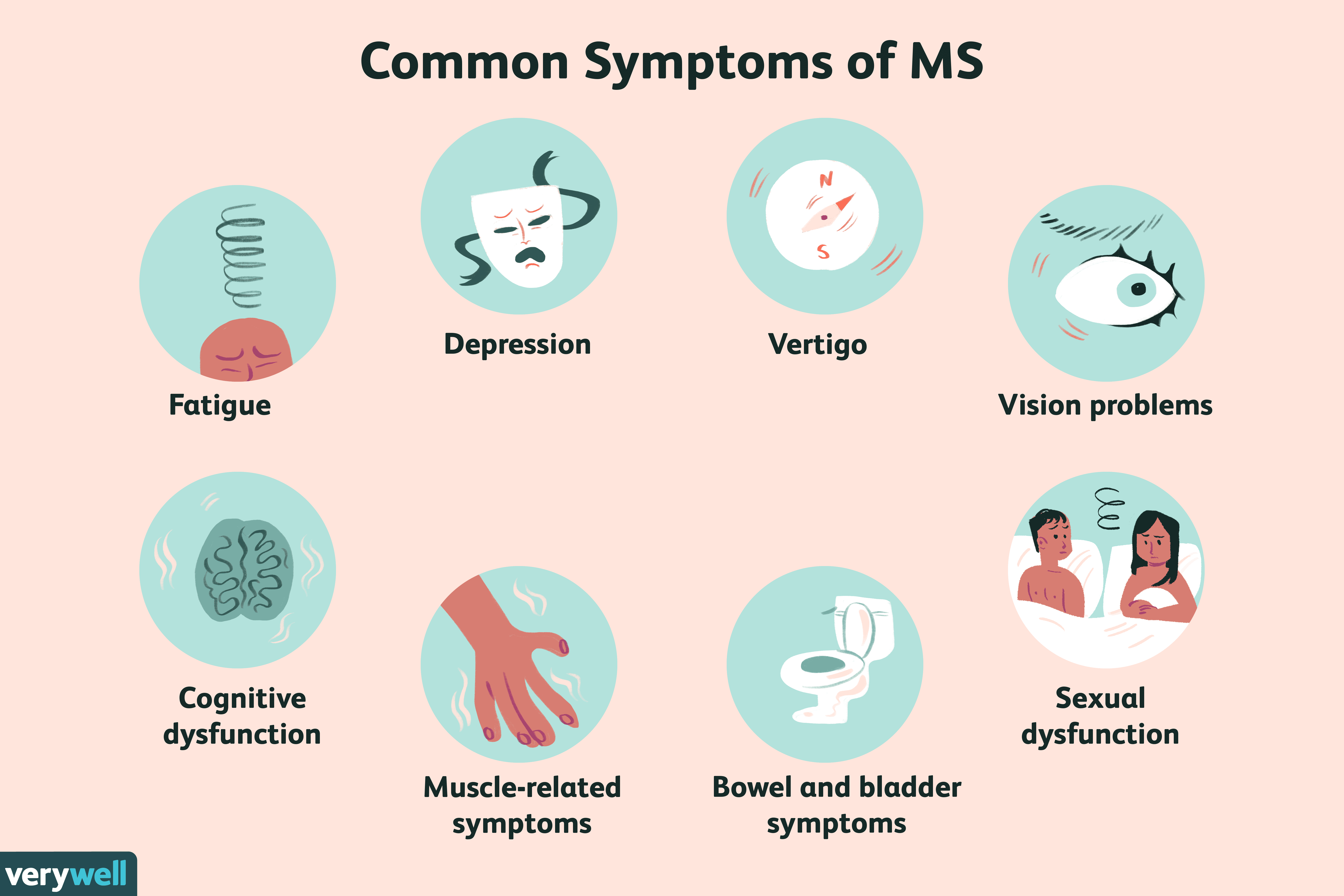 Multiple Sclerosis: Signs, Symptoms, and Complications