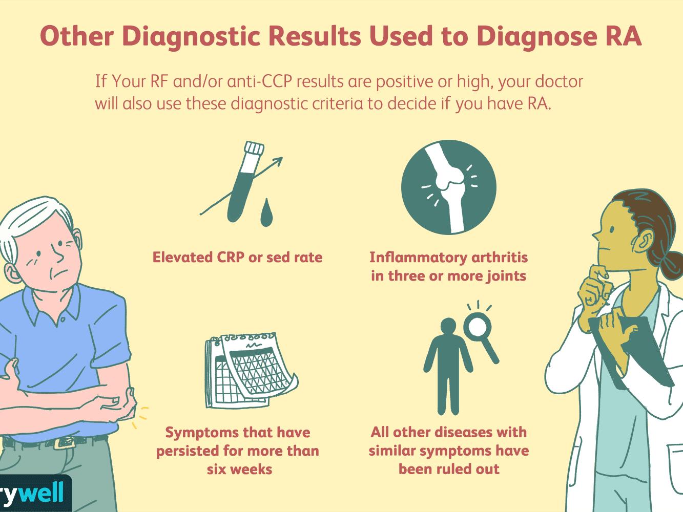 Rheumatoid Factor Blood Test Uses Procedure Results