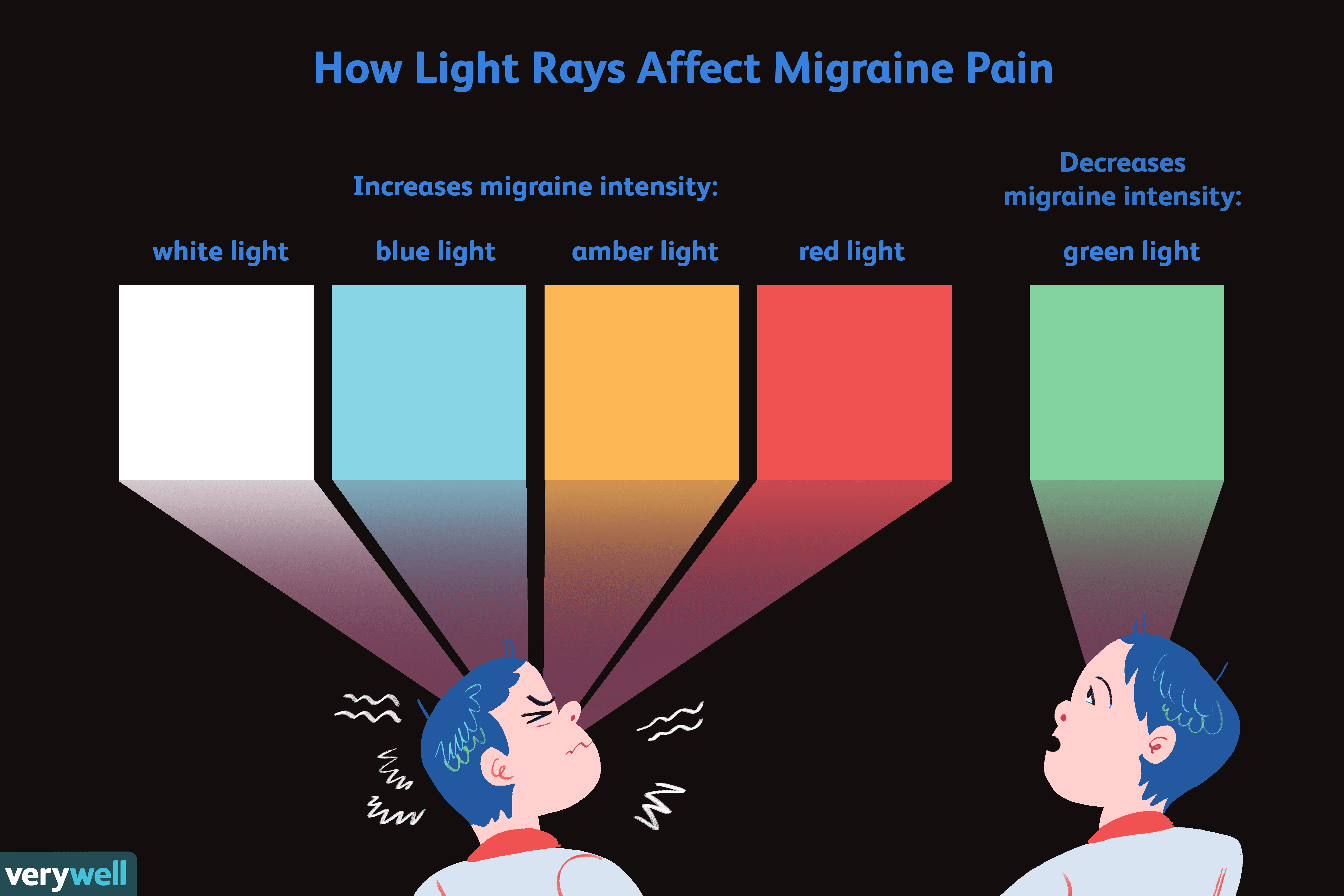 how light rays affect migraine pain