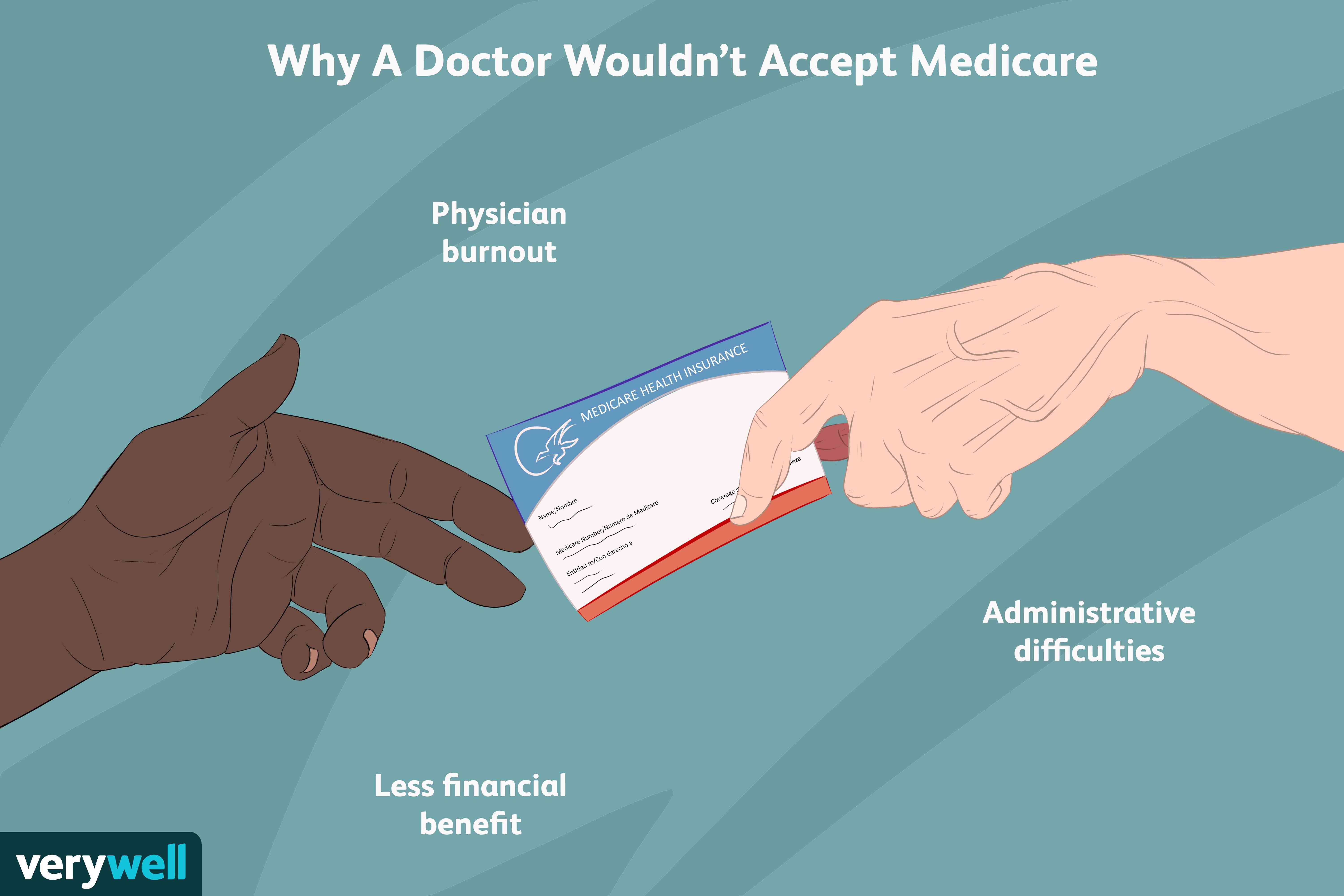 why a doctor won't accept medicare