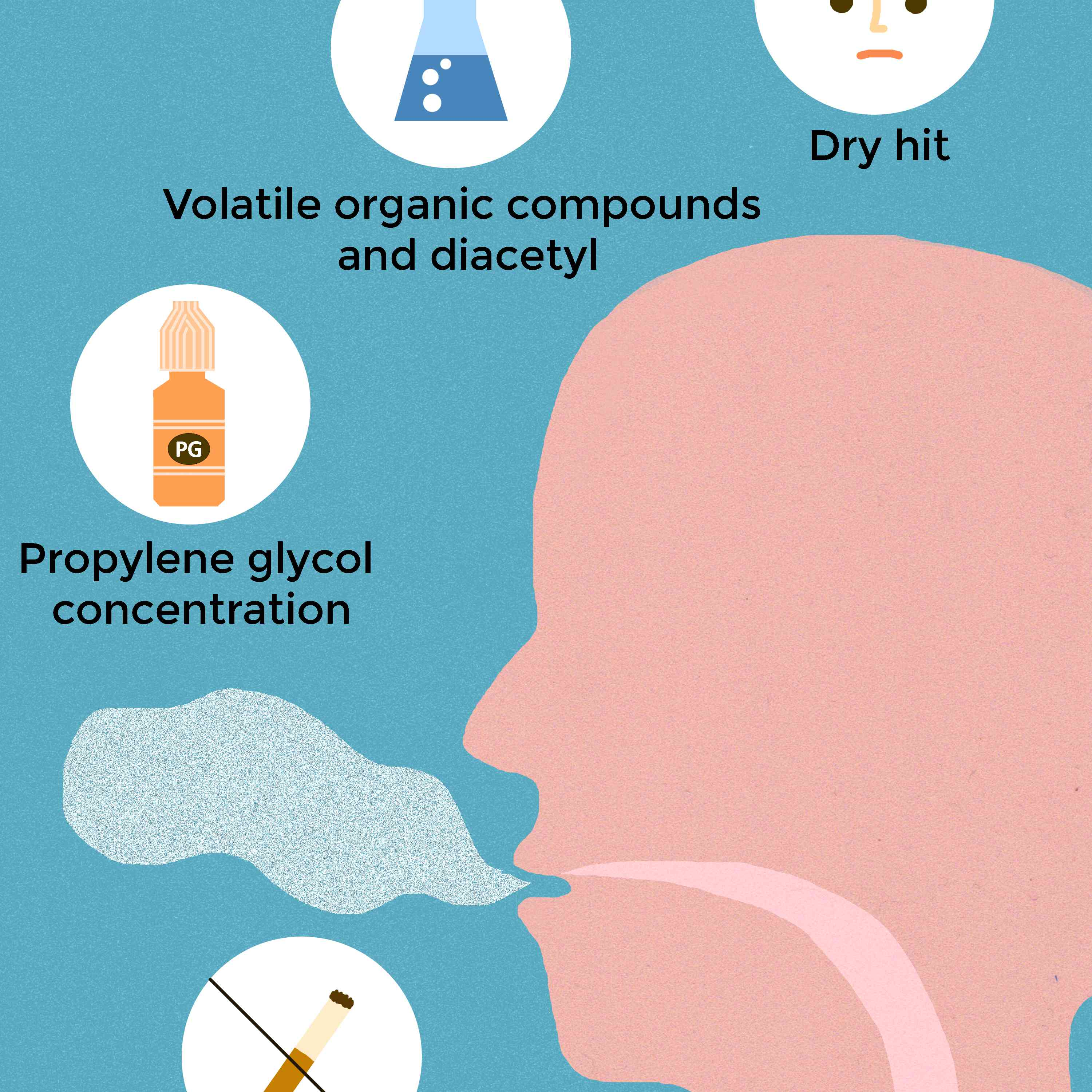 Why Does Vaping Hurt My Throat?