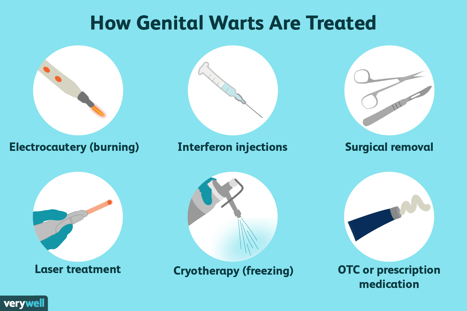 hpv wart removal includes