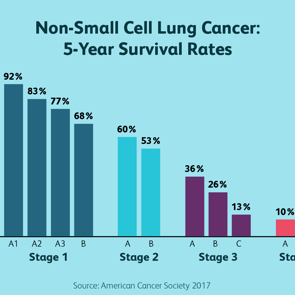 Stage 4 Lung Cancer Life Expectancy