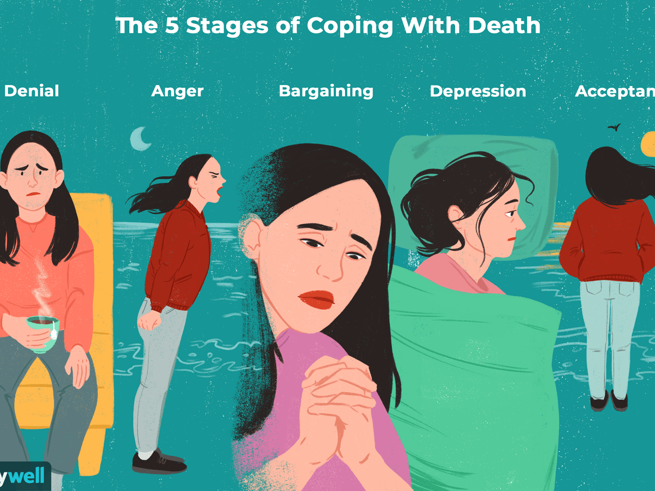 Dying? what are of 5 and the death stages Grieving through