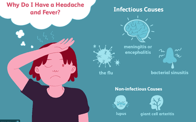 Illustration of infectious causes of headache and fever