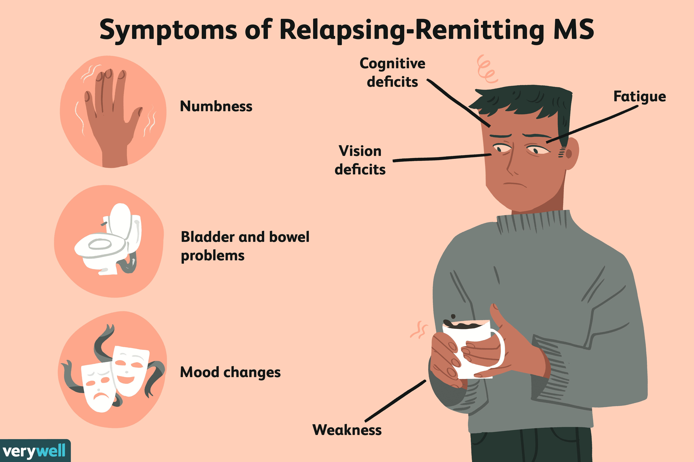 Symptoms of Relapsing-Remitting MS