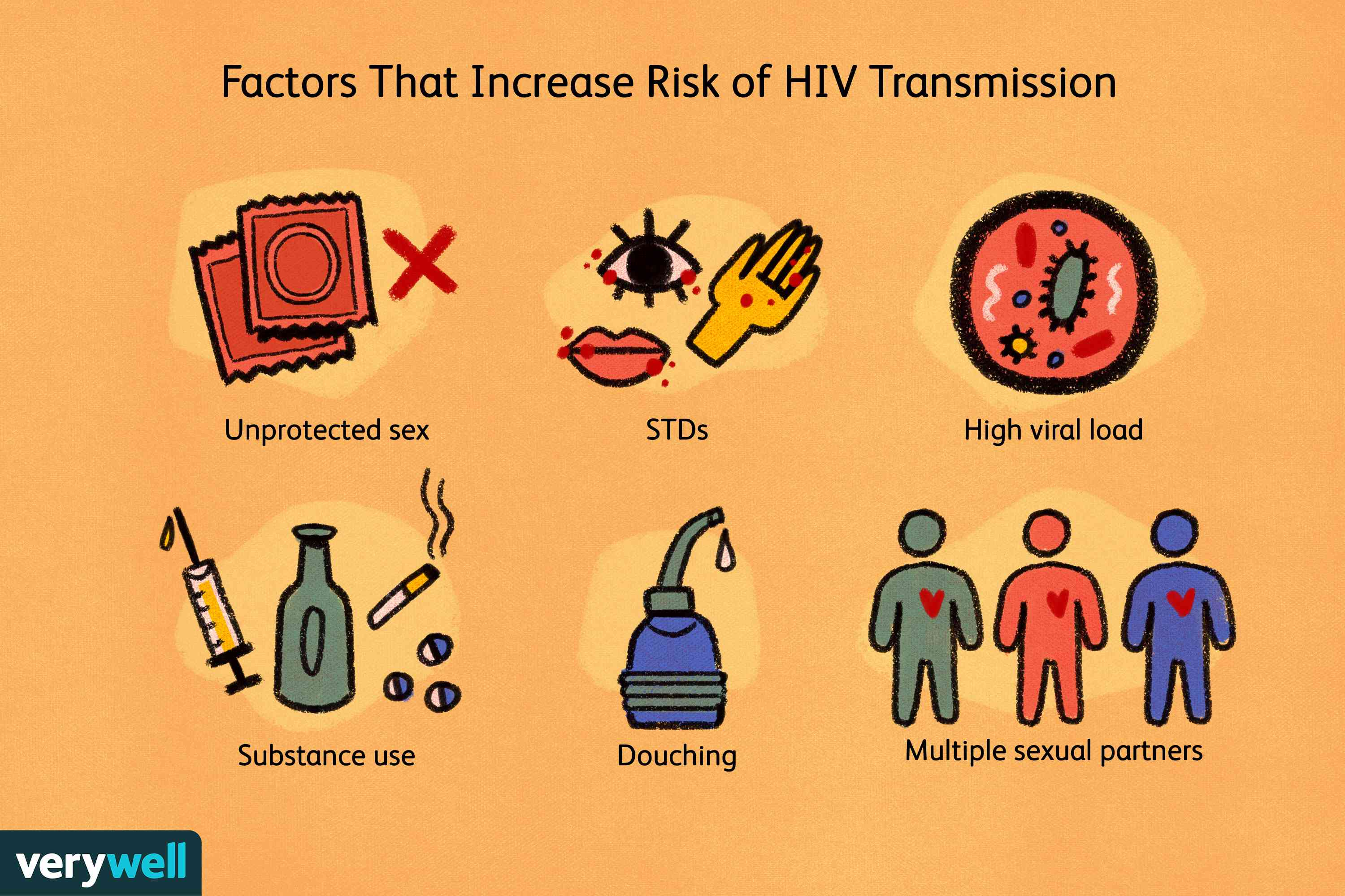 Factors That Increase Risk of HIV Transmission