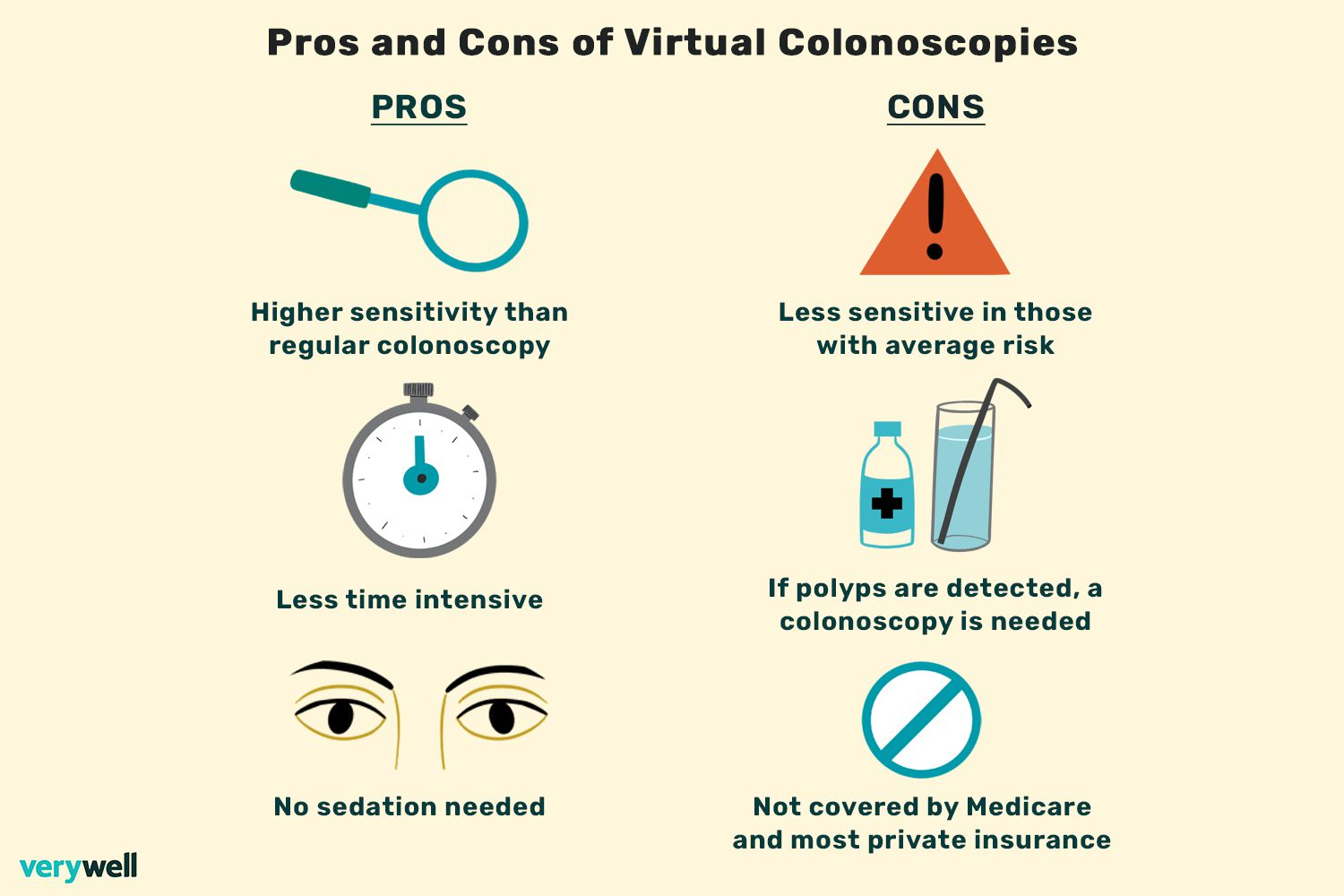 Pros and Cons of Virtual Colonoscopies