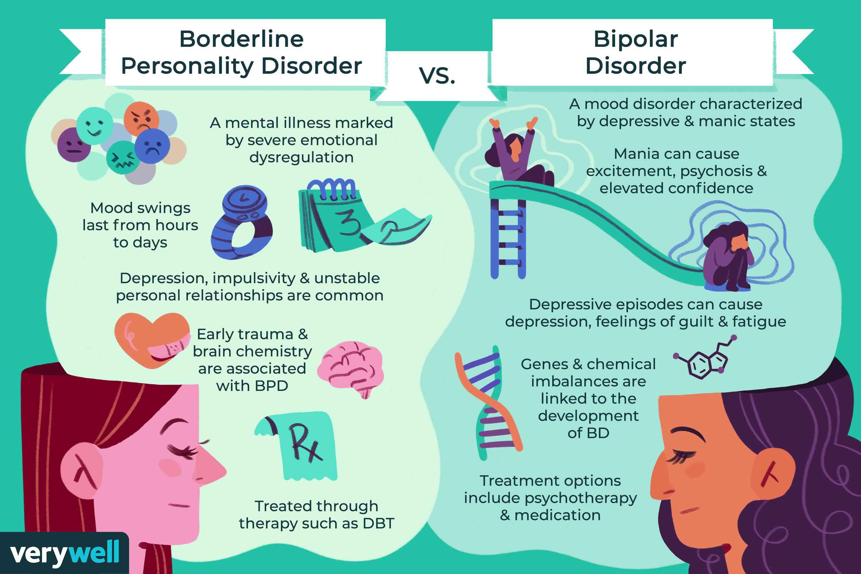 Borderline Personality Disorder vs. Bipolar Disorder